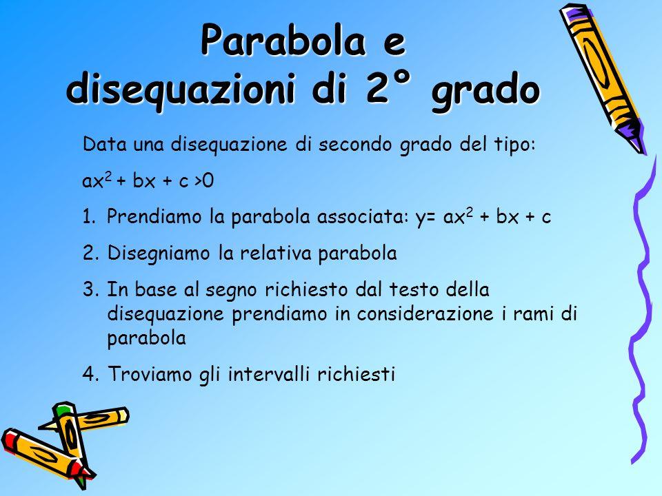 Parabola e disequazioni di 2° grado