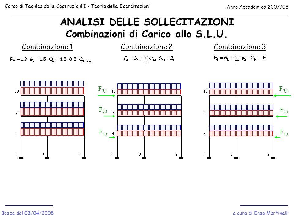 ANALISI DELLE SOLLECITAZIONI Combinazioni di Carico allo S.L.U.