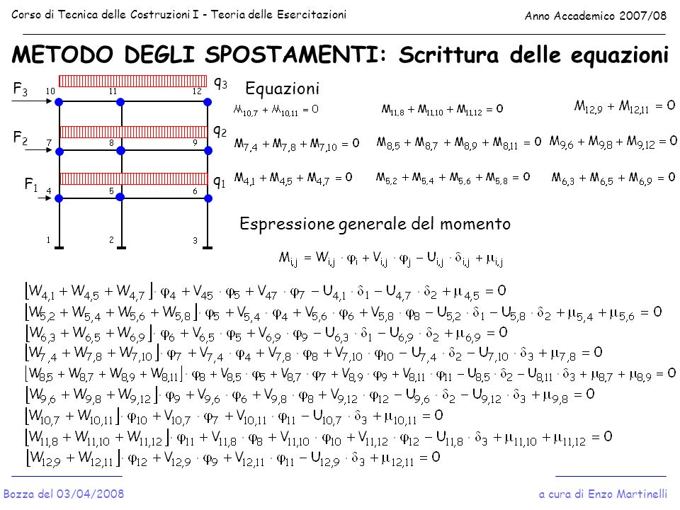 METODO DEGLI SPOSTAMENTI: Scrittura delle equazioni