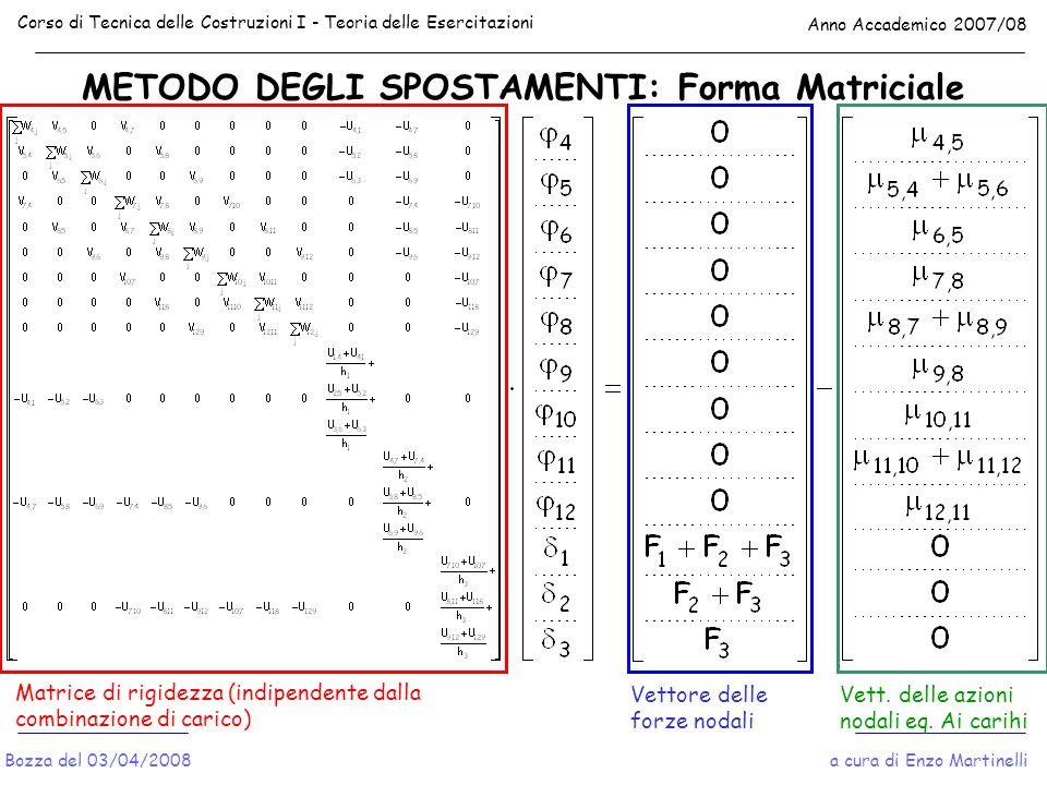 METODO DEGLI SPOSTAMENTI: Forma Matriciale