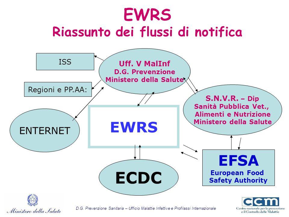 EWRS Riassunto dei flussi di notifica