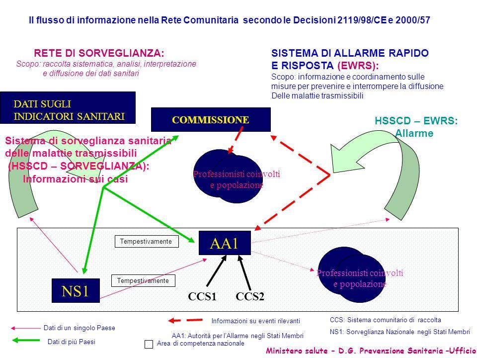 AA1 NS1 CCS1 CCS2 RETE DI SORVEGLIANZA: SISTEMA DI ALLARME RAPIDO