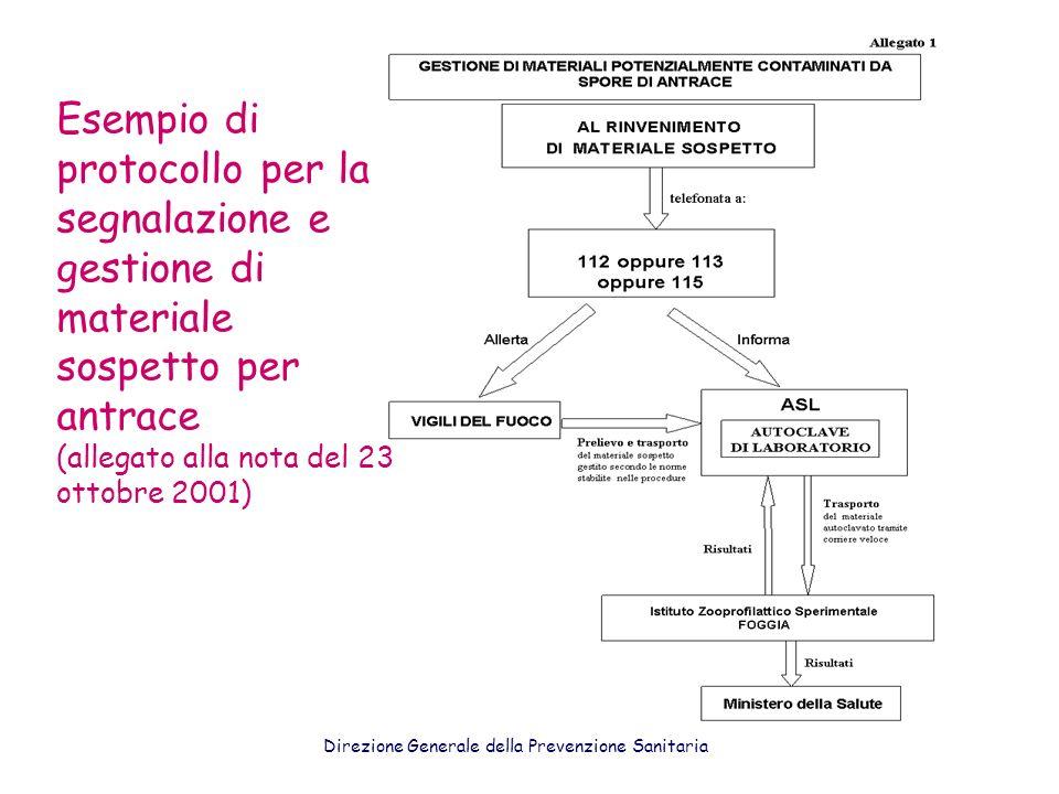 Esempio di protocollo per la segnalazione e gestione di materiale sospetto per antrace