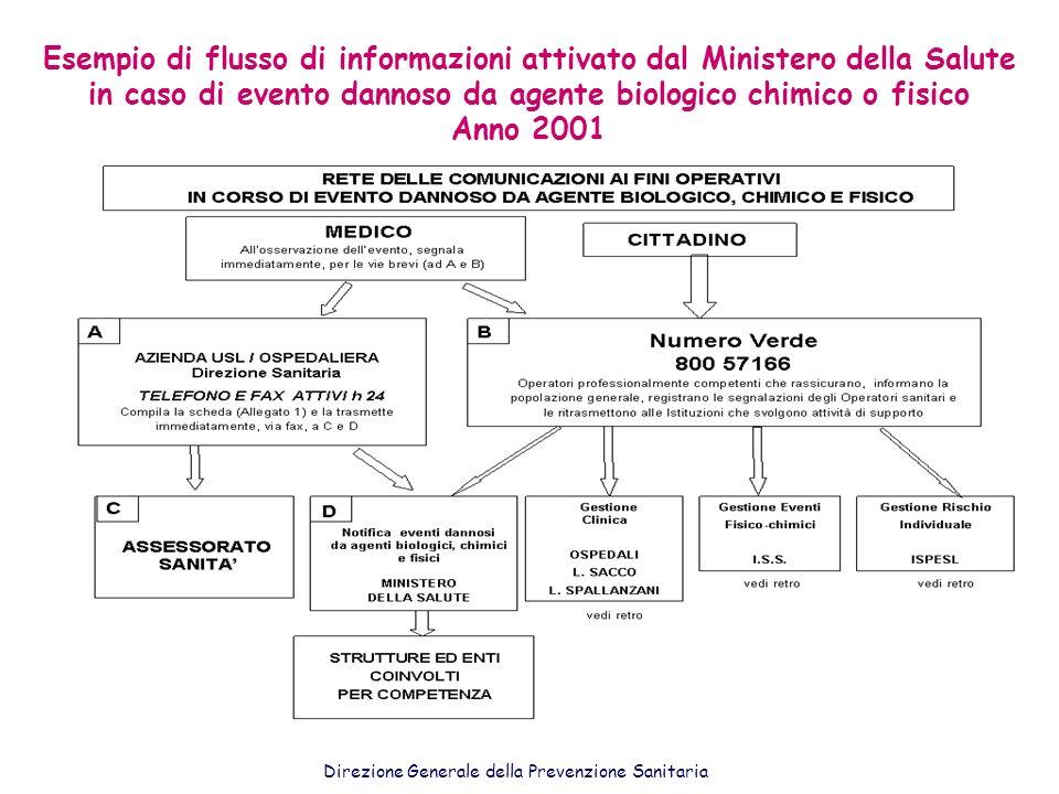 Esempio di flusso di informazioni attivato dal Ministero della Salute in caso di evento dannoso da agente biologico chimico o fisico