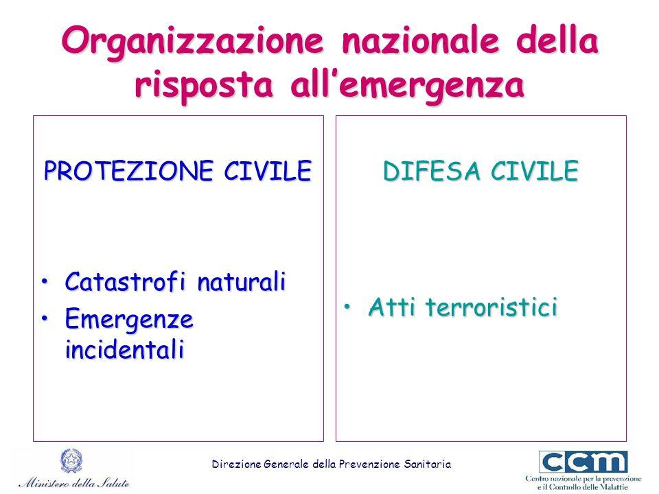 Organizzazione nazionale della risposta all'emergenza
