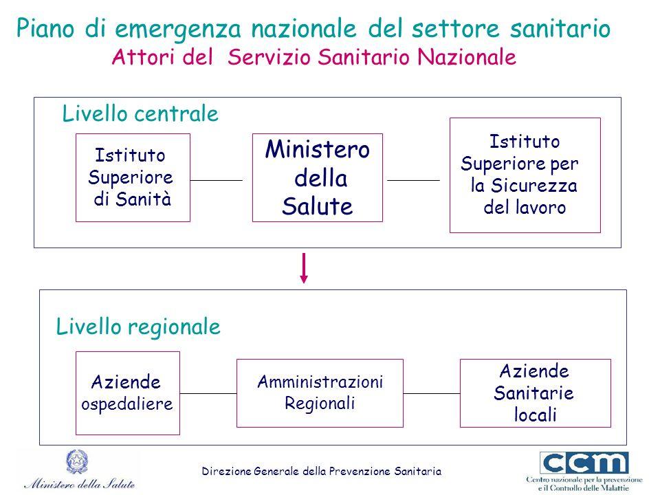 Piano di emergenza nazionale del settore sanitario Attori del Servizio Sanitario Nazionale