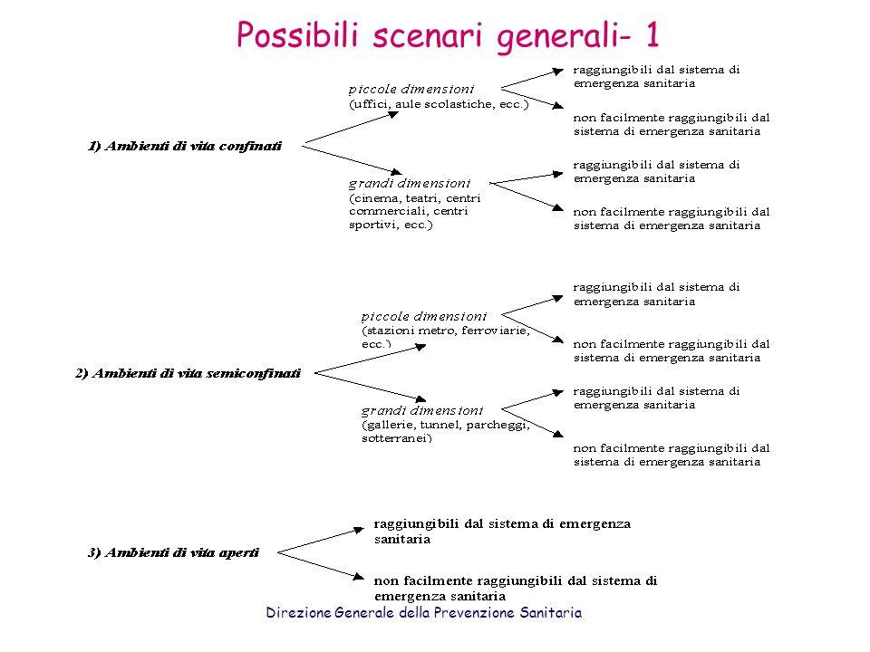 Possibili scenari generali- 1