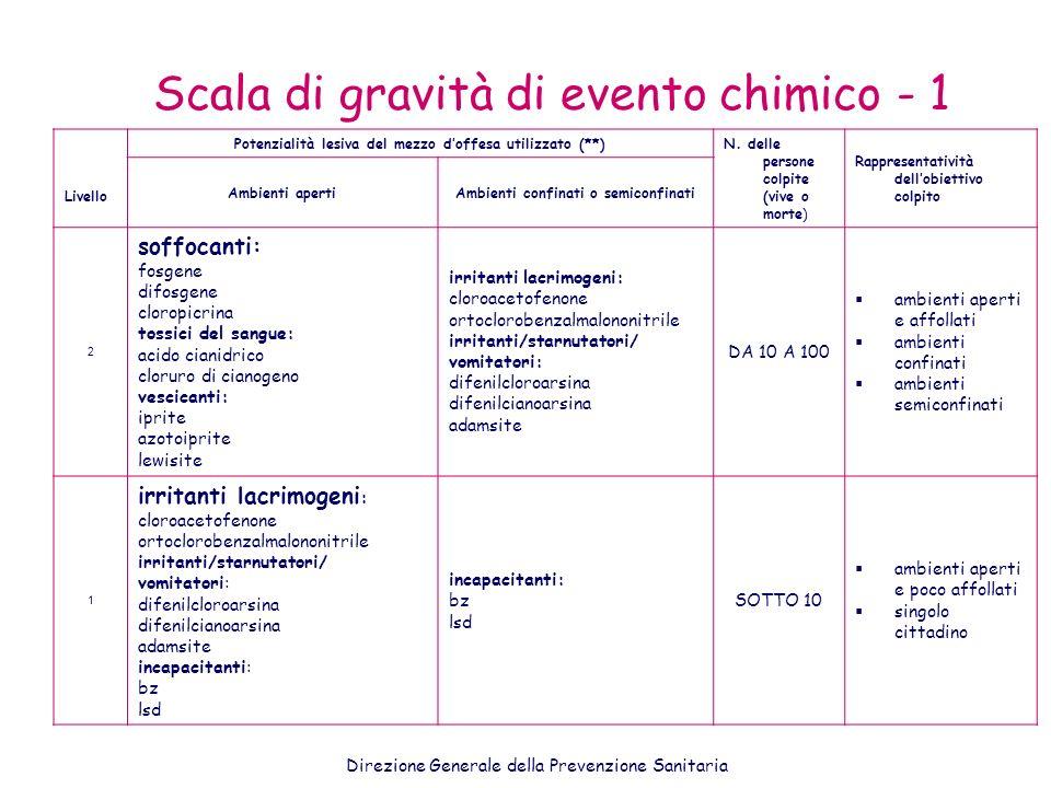 Scala di gravità di evento chimico - 1