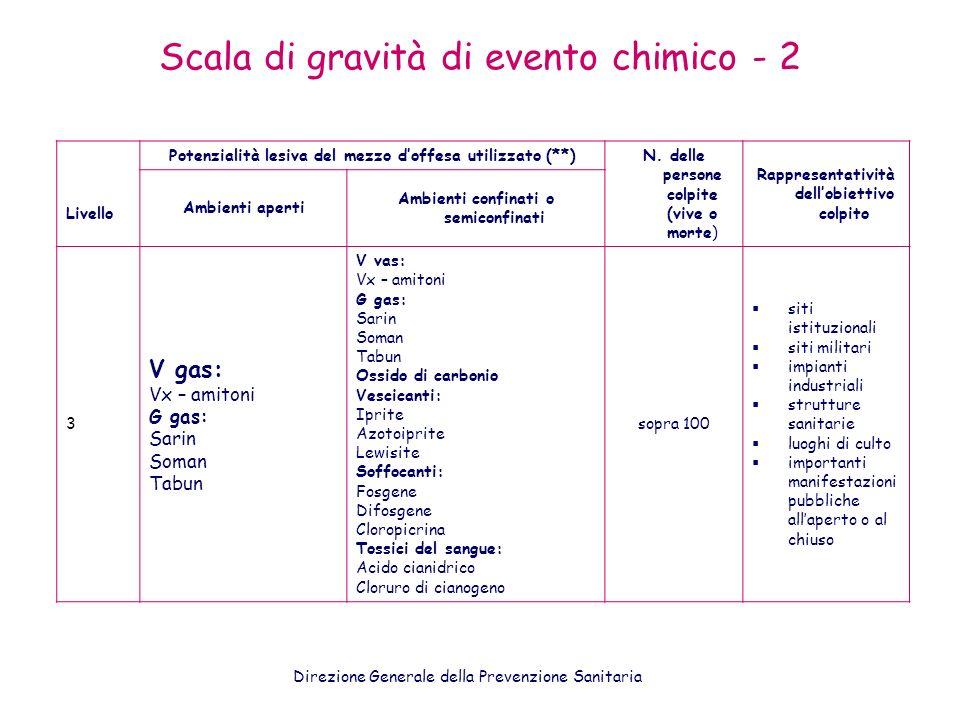 Scala di gravità di evento chimico - 2