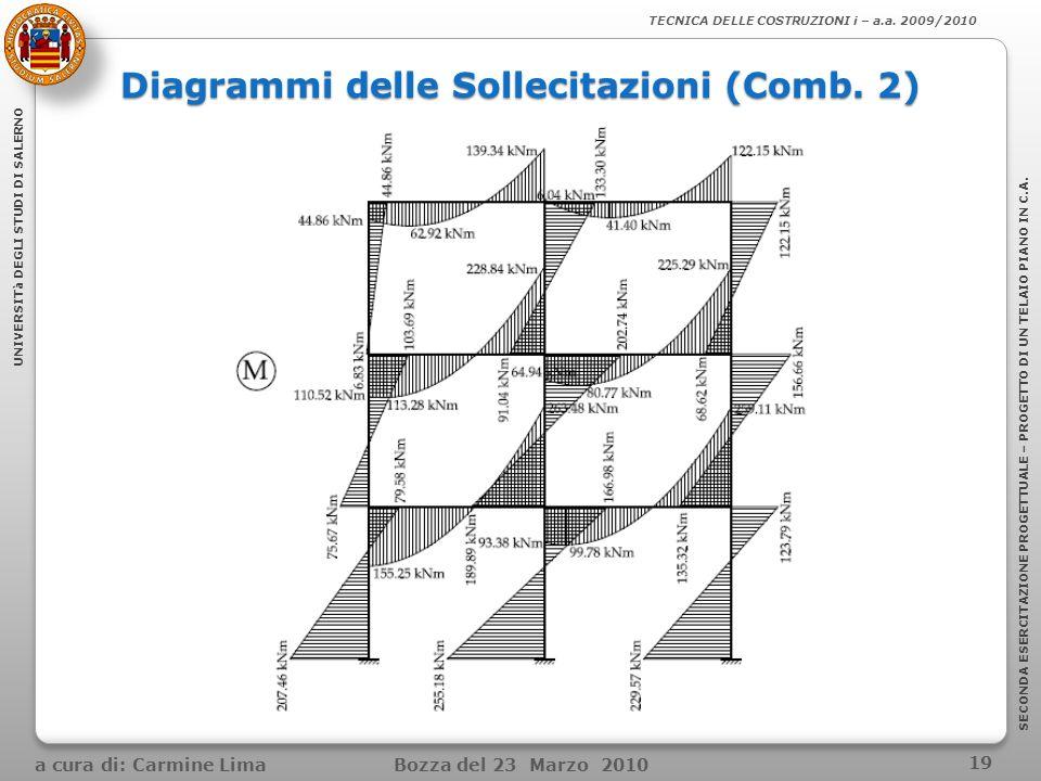 Diagrammi delle Sollecitazioni (Comb. 2)