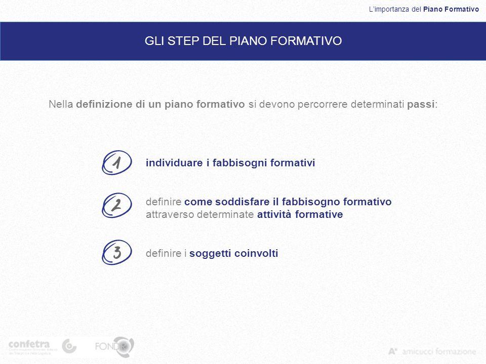 GLI STEP DEL PIANO FORMATIVO