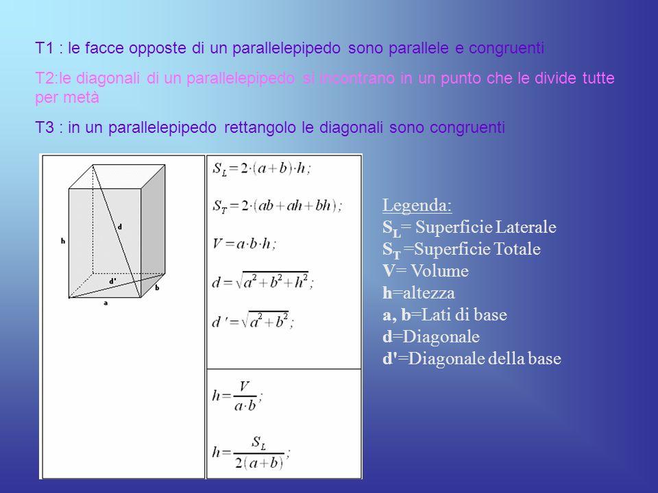 T1 : le facce opposte di un parallelepipedo sono parallele e congruenti