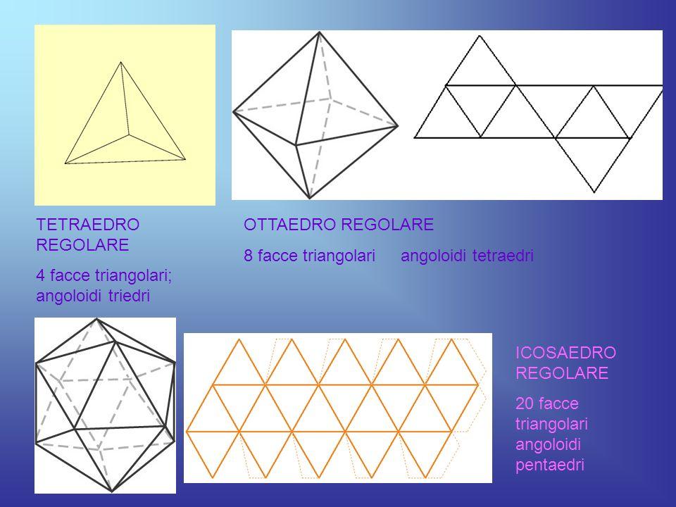 TETRAEDRO REGOLARE 4 facce triangolari; angoloidi triedri. OTTAEDRO REGOLARE. 8 facce triangolari angoloidi tetraedri.