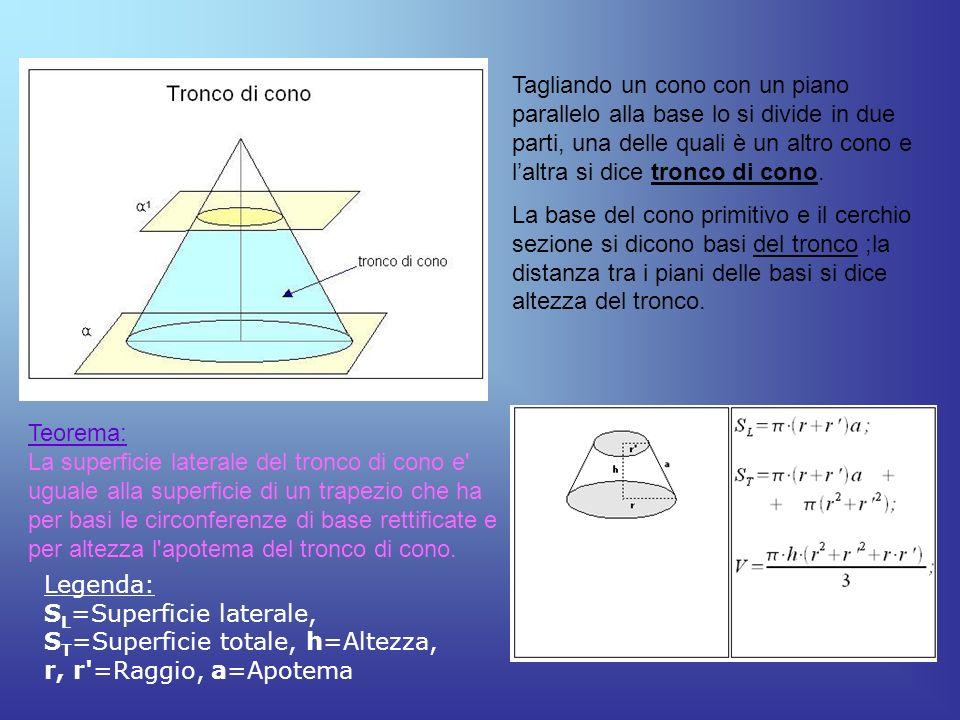 Tagliando un cono con un piano parallelo alla base lo si divide in due parti, una delle quali è un altro cono e l'altra si dice tronco di cono.