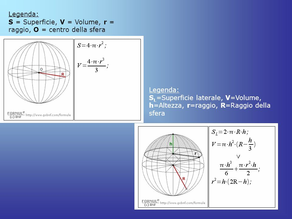 Legenda: S = Superficie, V = Volume, r = raggio, O = centro della sfera