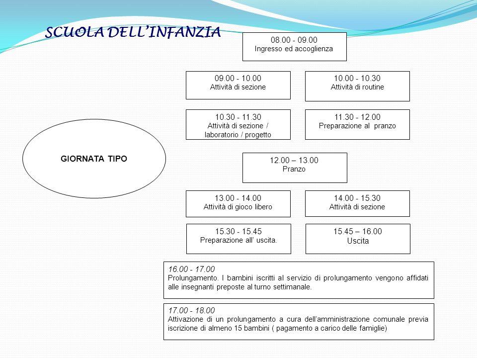 SCUOLA DELL'INFANZIA GIORNATA TIPO 08.00 - 09.00 09.00 - 10.00