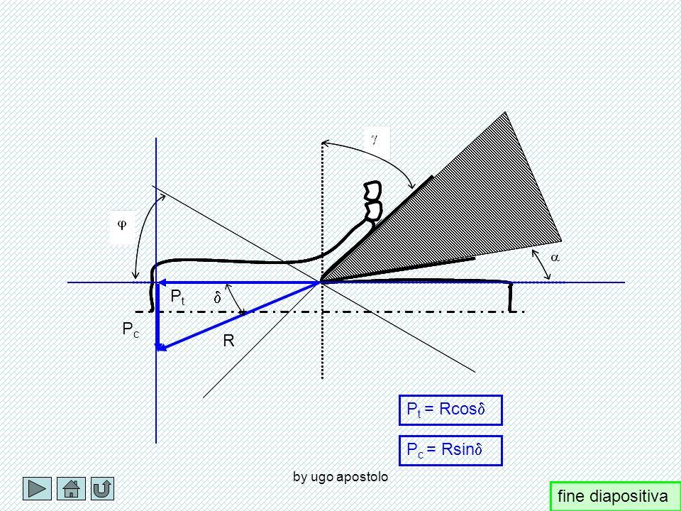 Pt d Pc R Pt = Rcosd Pc = Rsind by ugo apostolo fine diapositiva