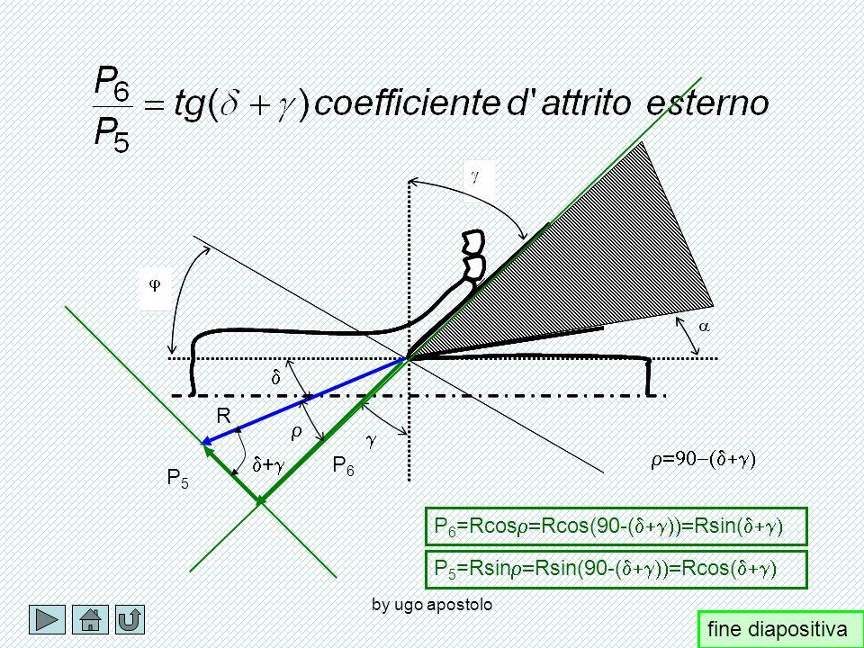 P6=Rcosr=Rcos(90-(d+g))=Rsin(d+g)