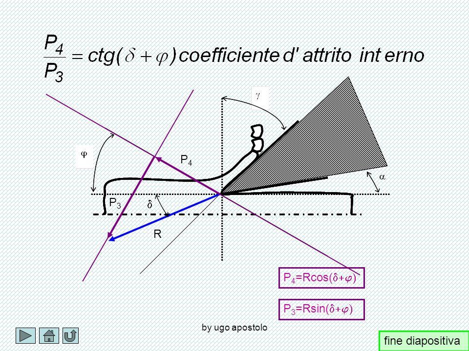 P4 P3 d R P4=Rcos(d+j) P3=Rsin(d+j) by ugo apostolo fine diapositiva