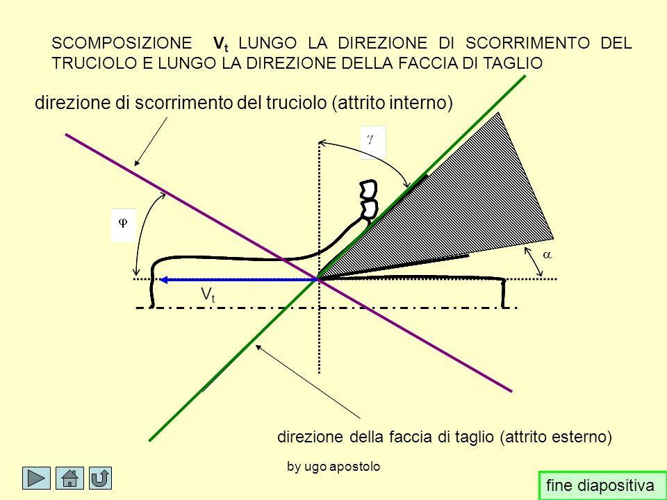direzione di scorrimento del truciolo (attrito interno)