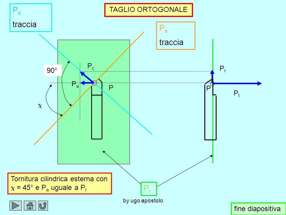Po traccia Ps traccia Pr TAGLIO ORTOGONALE Pc Pr 90° Pa P P Pt c