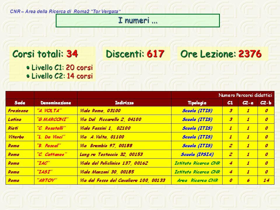 Corsi totali: 34 Discenti: 617 Ore Lezione: 2376 I numeri ...