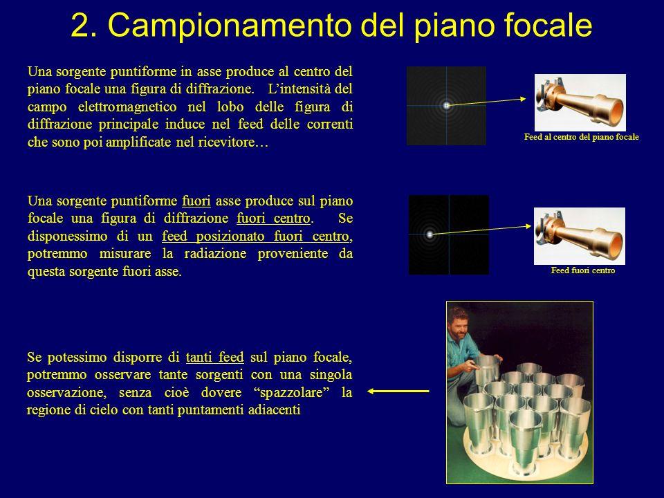 2. Campionamento del piano focale