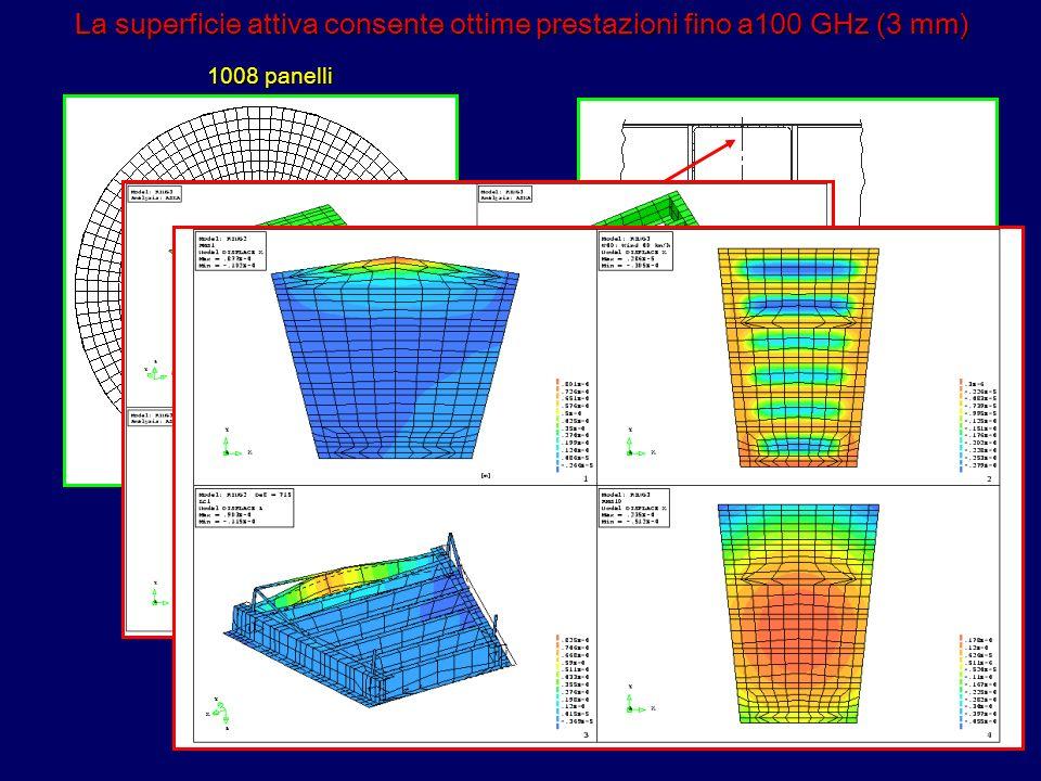 La superficie attiva consente ottime prestazioni fino a100 GHz (3 mm)