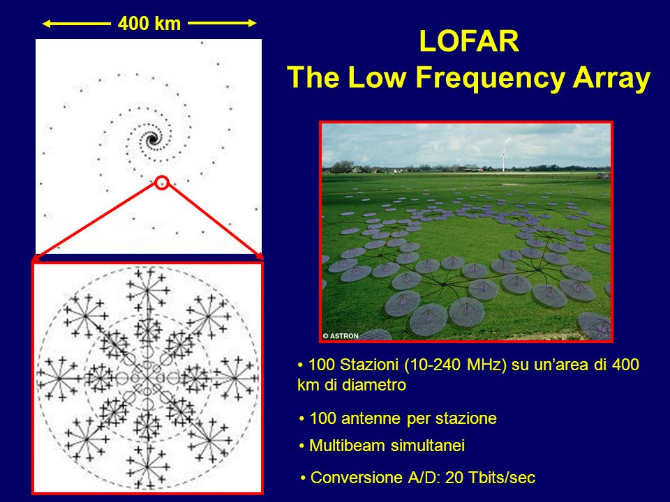 LOFAR The Low Frequency Array
