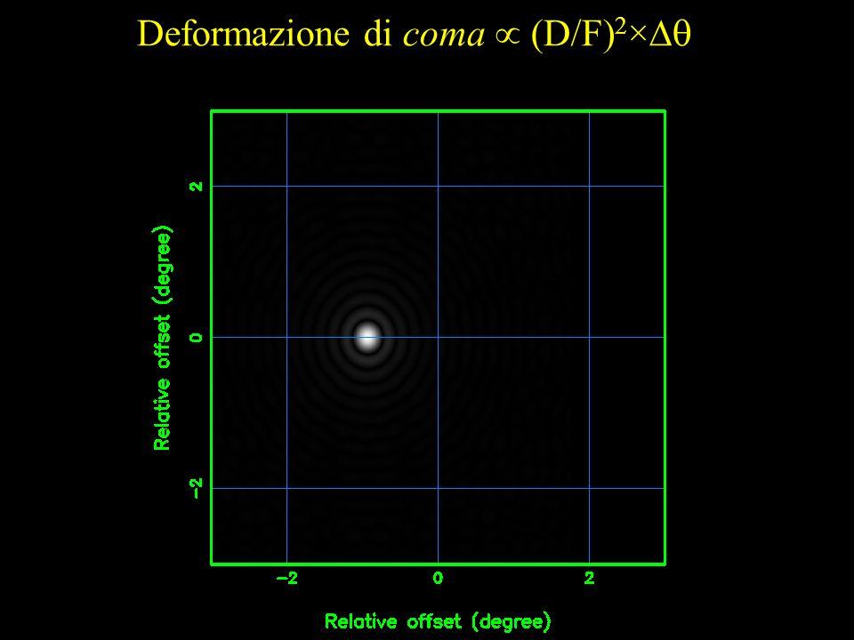 Deformazione di coma  (D/F)2×
