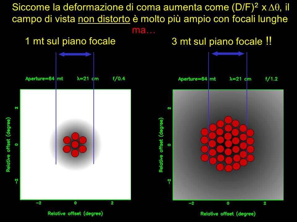 Siccome la deformazione di coma aumenta come (D/F)2 x , il campo di vista non distorto è molto più ampio con focali lunghe