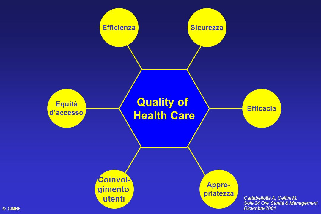 Quality of Health Care Coinvol- gimento utenti Efficienza Sicurezza