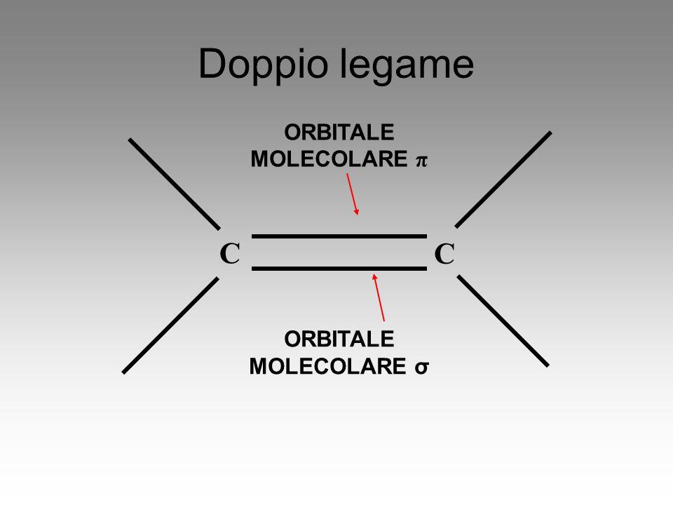 Doppio legame ORBITALE MOLECOLARE π C C ORBITALE MOLECOLARE σ