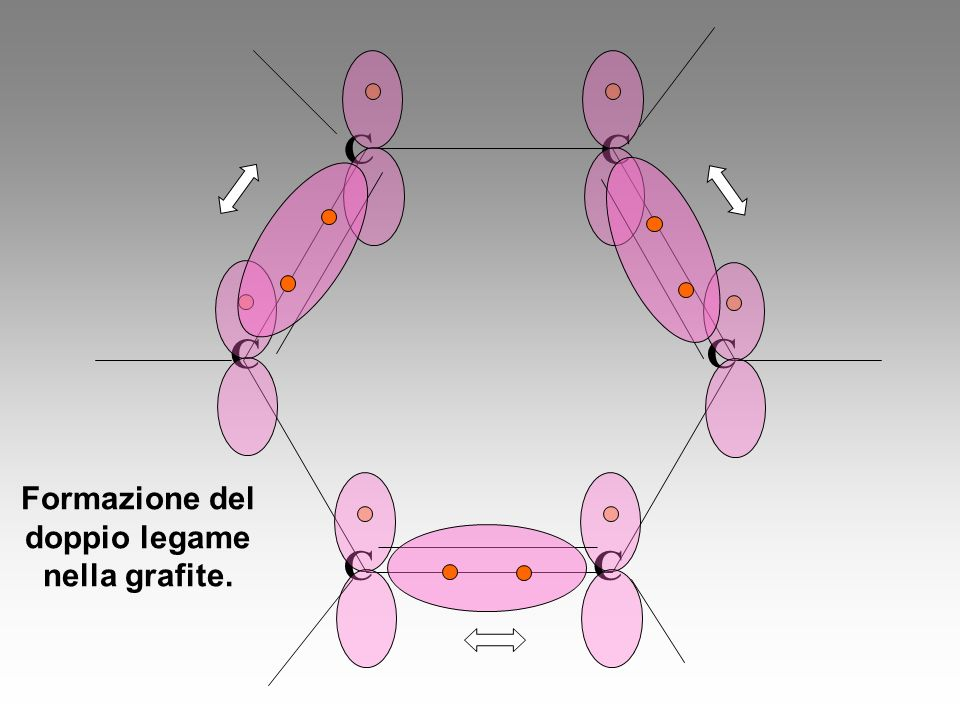 Formazione del doppio legame nella grafite.