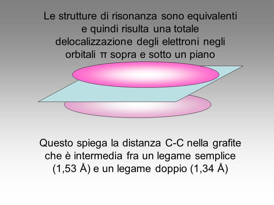 Le strutture di risonanza sono equivalenti e quindi risulta una totale delocalizzazione degli elettroni negli orbitali π sopra e sotto un piano