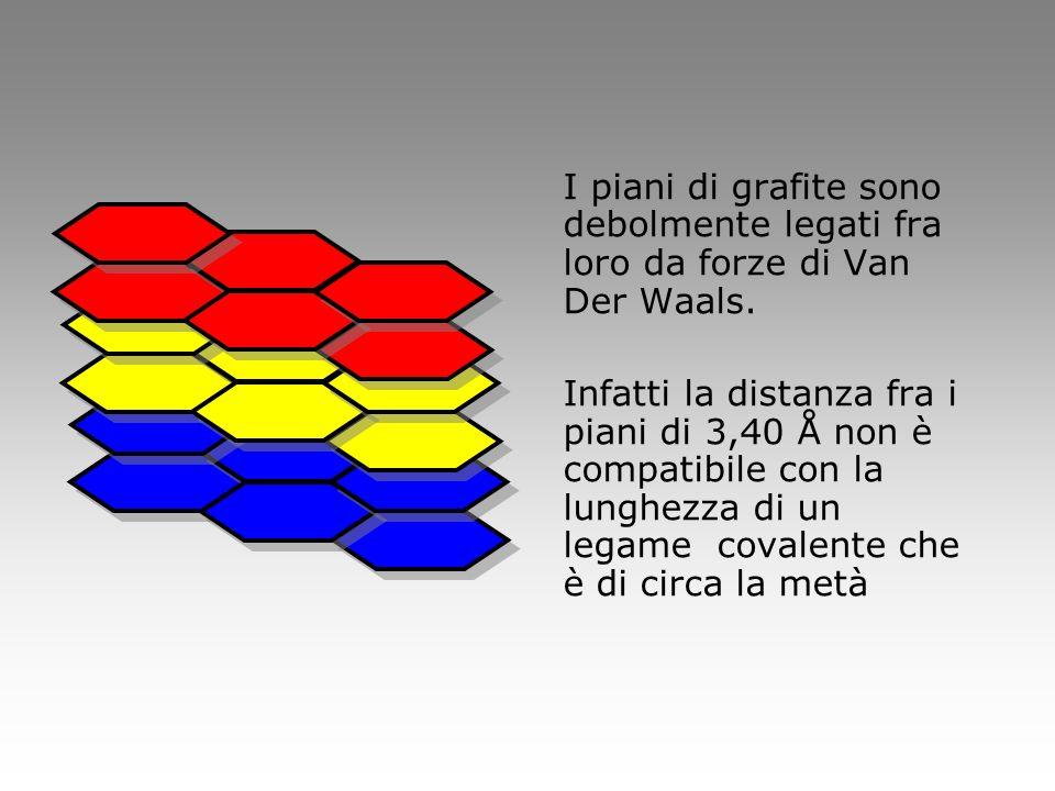 I piani di grafite sono debolmente legati fra loro da forze di Van Der Waals.