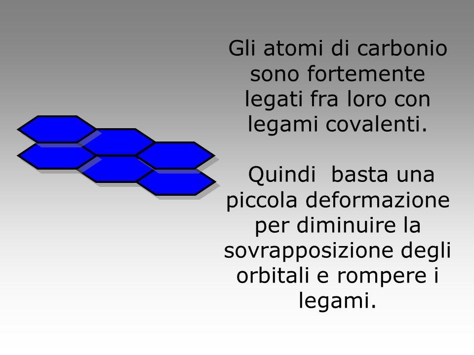 Gli atomi di carbonio sono fortemente legati fra loro con legami covalenti.