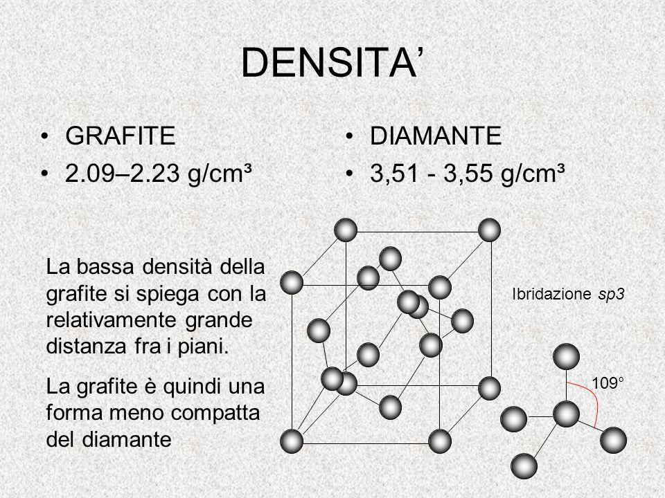 DENSITA' GRAFITE 2.09–2.23 g/cm³ DIAMANTE 3,51 - 3,55 g/cm³