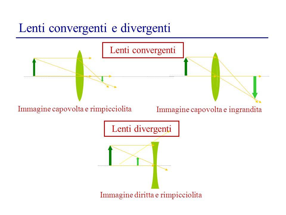 Lenti convergenti e divergenti