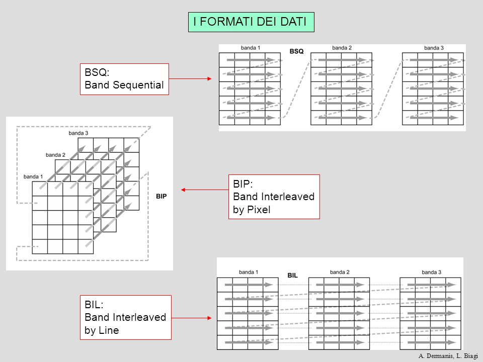 I FORMATI DEI DATI BSQ: Band Sequential BIP: Band Interleaved by Pixel