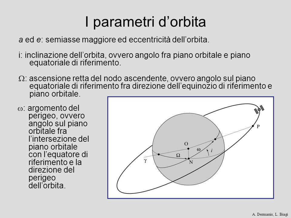I parametri d'orbita a ed e: semiasse maggiore ed eccentricità dell'orbita.
