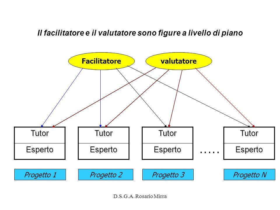 Il facilitatore e il valutatore sono figure a livello di piano