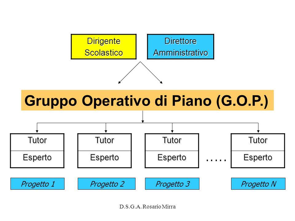 Gruppo Operativo di Piano (G.O.P.)