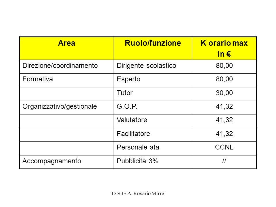 Area Ruolo/funzione K orario max in €
