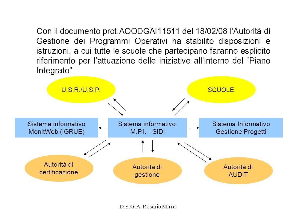 Con il documento prot.AOODGAI11511 del 18/02/08 l'Autorità di Gestione dei Programmi Operativi ha stabilito disposizioni e istruzioni, a cui tutte le scuole che partecipano faranno esplicito riferimento per l'attuazione delle iniziative all'interno del Piano Integrato .