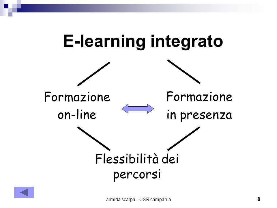 E-learning integrato Formazione on-line Formazione in presenza