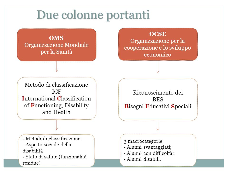 Due colonne portanti OCSE OMS