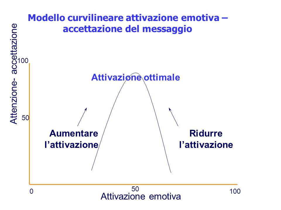 Modello curvilineare attivazione emotiva – accettazione del messaggio