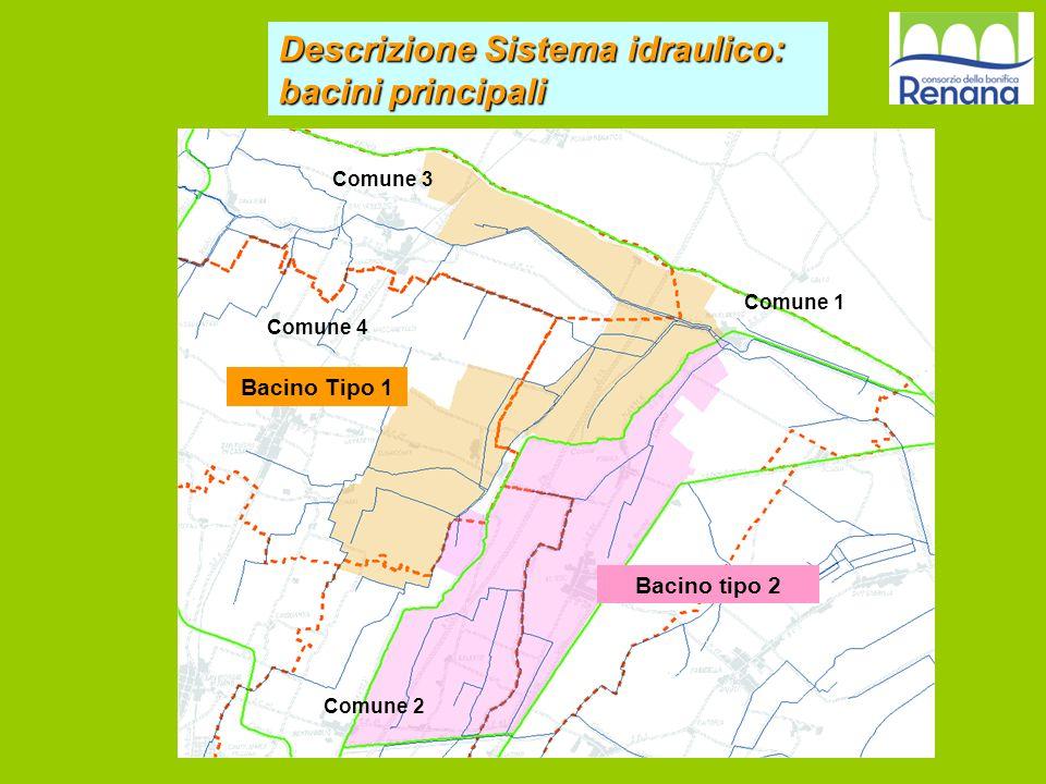 Descrizione Sistema idraulico: bacini principali