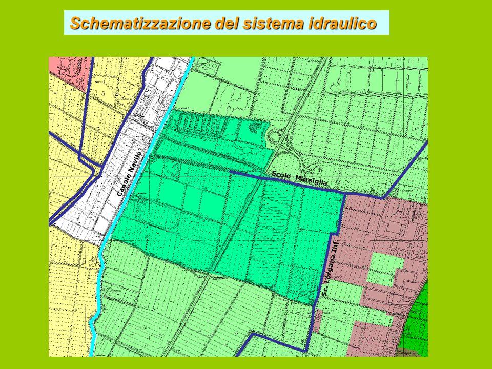 Schematizzazione del sistema idraulico